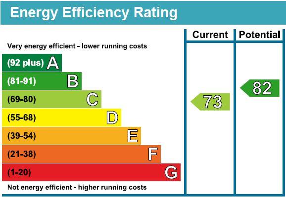 EPC Graph for Osborne Road, N4 3SE