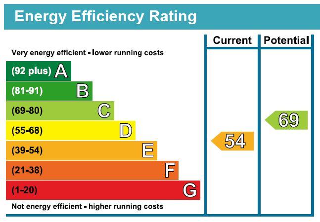 EPC Graph for Tollington Park N4 3QP