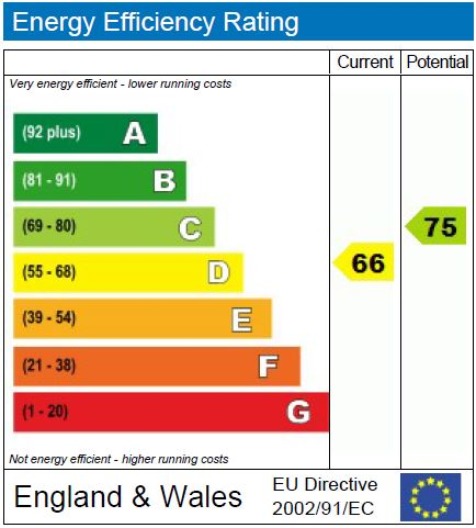 EPC Graph for Connaught Road N4 4NR