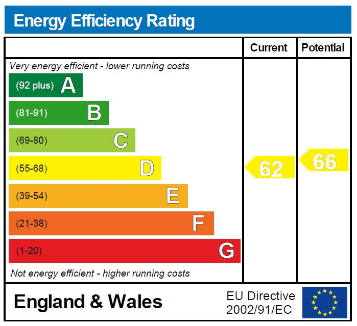 EPC Graph for Scarborough Road N4 4LT