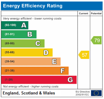EPC Graph for Crouch Hill N4 4AD