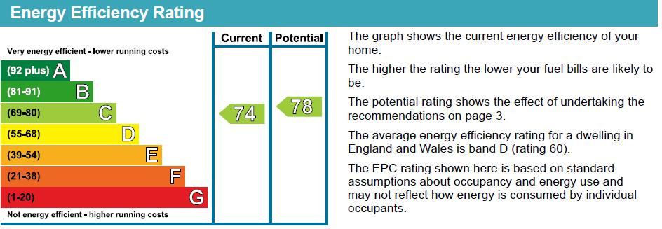 EPC Graph for Aubert Park, N5 1TQ