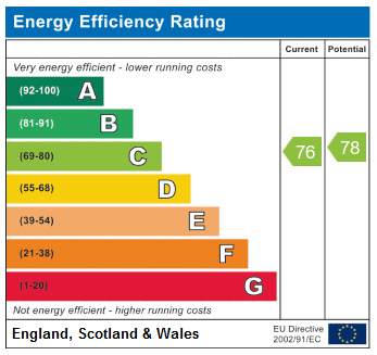 EPC Graph for Lancaster Road N4 4PP