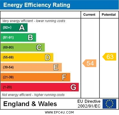 EPC Graph for Moray Road N4 3LG