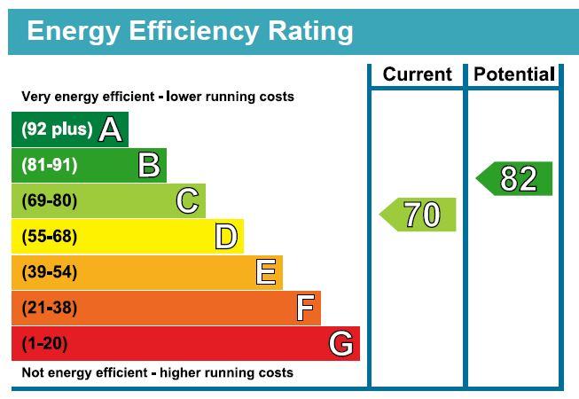 EPC Graph for Hanley Road N4 3DW