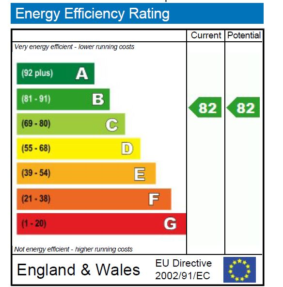 EPC Graph for Stroud Green Road N4 3FB