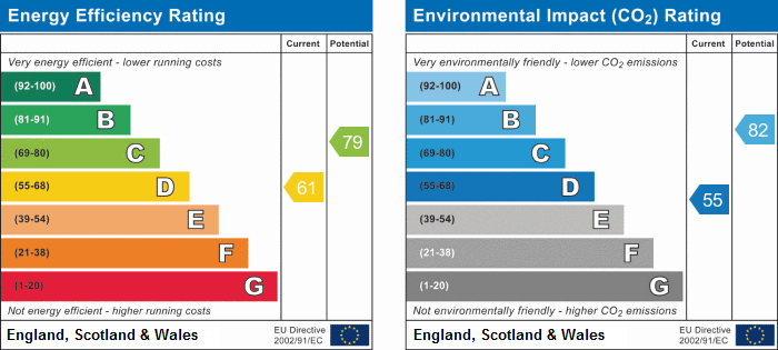 EPC Graph for Bruce Glasier House, N19 3BT