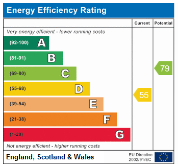 EPC Graph for Vale Road N4 1PZ