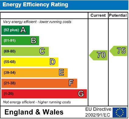 EPC Graph for Ronaldshay, Marquis Road, N4 3AW