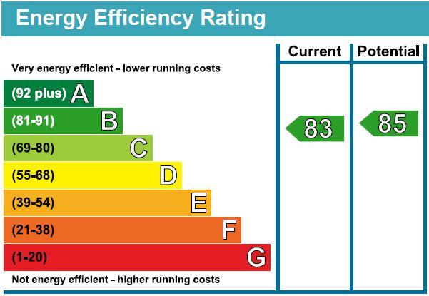 EPC Graph for Pooles Park, N4 3FD