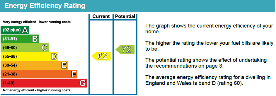EPC Graph for Monsell Road, N4 2EF