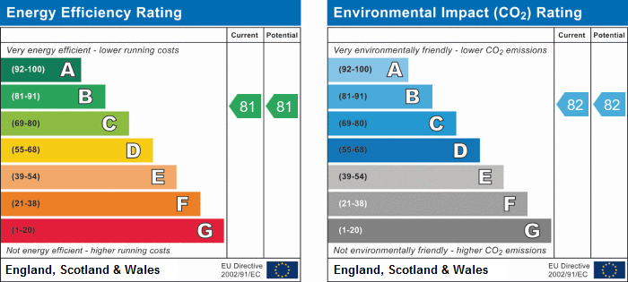 EPC Graph for Queens Drive, N4 2BE