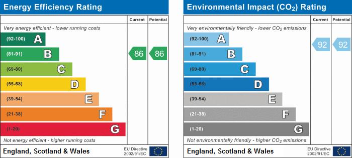 EPC Graph for Highgate Hill, N19 5FG