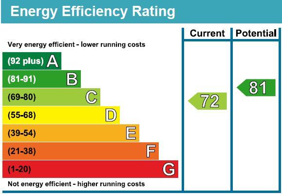 EPC Graph for Tollington Park N4 3AD