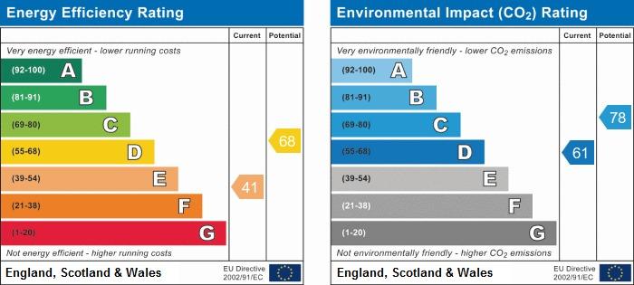 EPC Graph for Partington Close, N19 3DZ