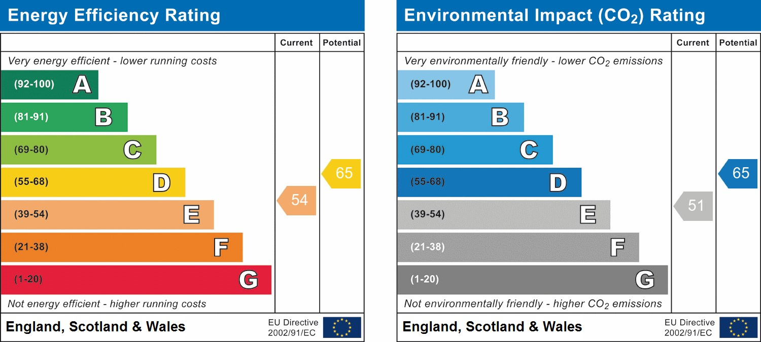 EPC Graph for September Way, Stanmore