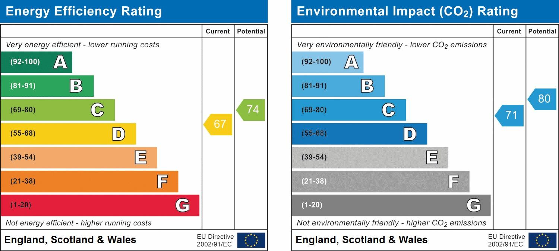 EPC Graph for Eastcote Lane, Northolt