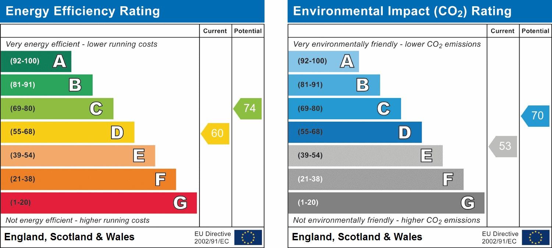 EPC Graph for Paddocks Close, Harrow