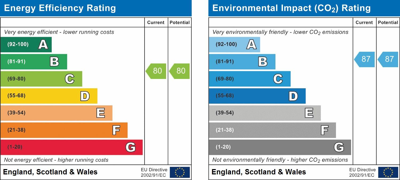 EPC Graph for Northolt Road, South Harrow, HA2 0EG
