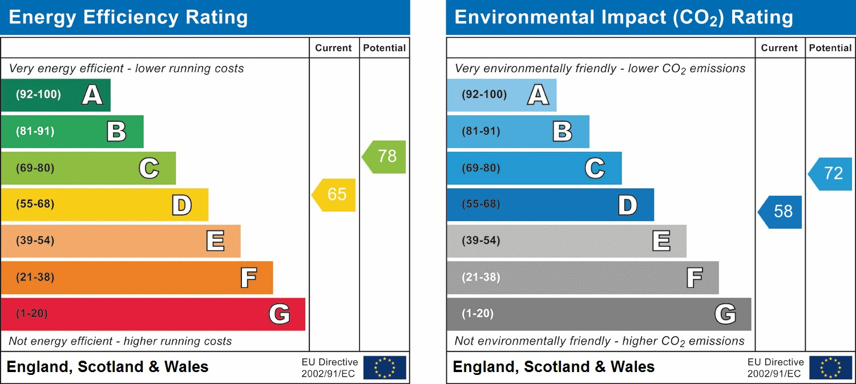 EPC Graph for Beechwood Gardens, South Harrow