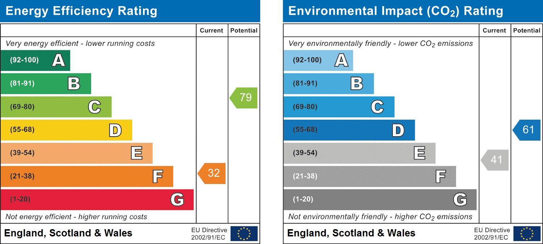 EPC Graph for Grange Road, South Harrow, HA2 0LW