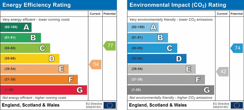 EPC Graph for Wood End Lane, Northolt, UB5 4JL