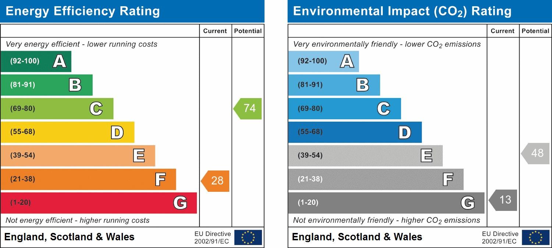 EPC Graph for Somervell Road, South Harrow, HA2 8TS