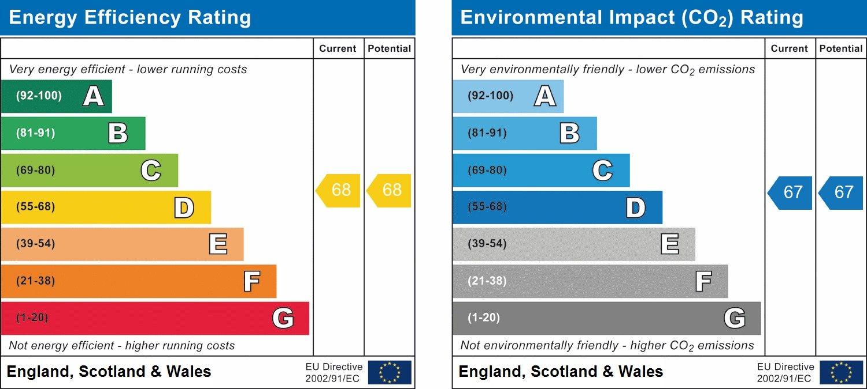 EPC Graph for Vicarage Close, Northolt, UB5 5EG