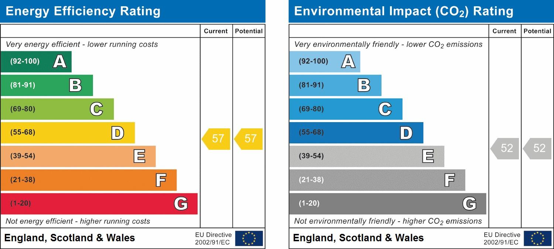 EPC Graph for Oxford Road, Harrow