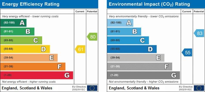 EPC Graph for Elm Tree Close, Northolt