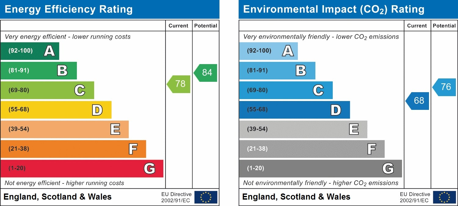 EPC Graph for 29 The Greenwoods, Sherwood Road