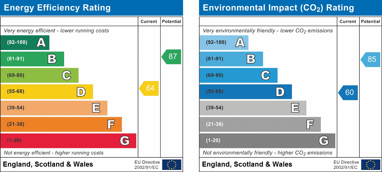 EPC Graph for Lower Road, Harrow HA2 0DE