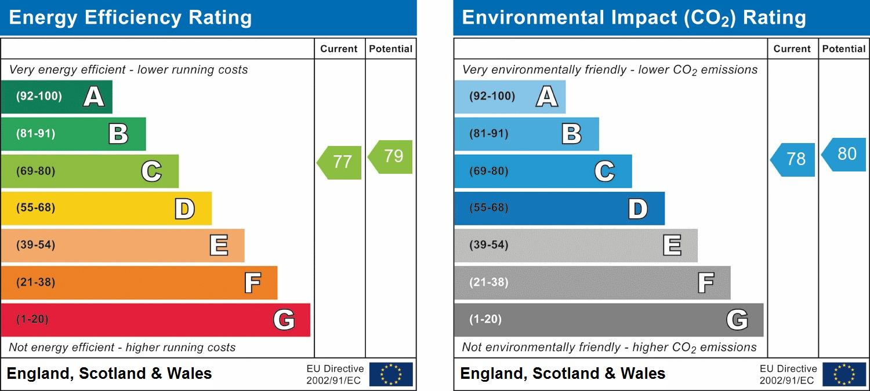 EPC Graph for Taywood Road, Northolt, UB5 6GF