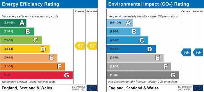EPC Graph for Rabournmead Drive, Northolt, UB5 6YH