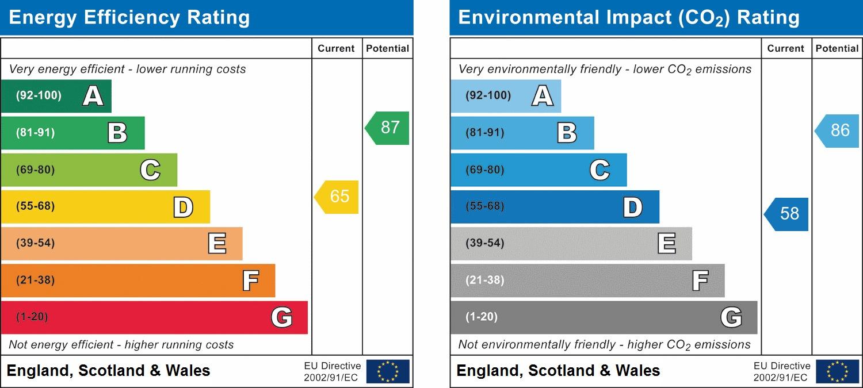 EPC Graph for Pine Gardens, Eastcote, Ruislip, HA4 9TJ