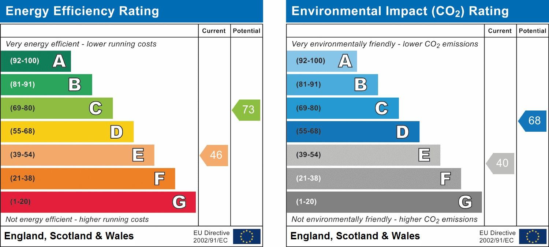 EPC Graph for Claybury, Bushey
