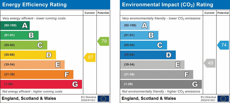 EPC Graph for 49 Briar Crescent, Northolt UB5 4ND