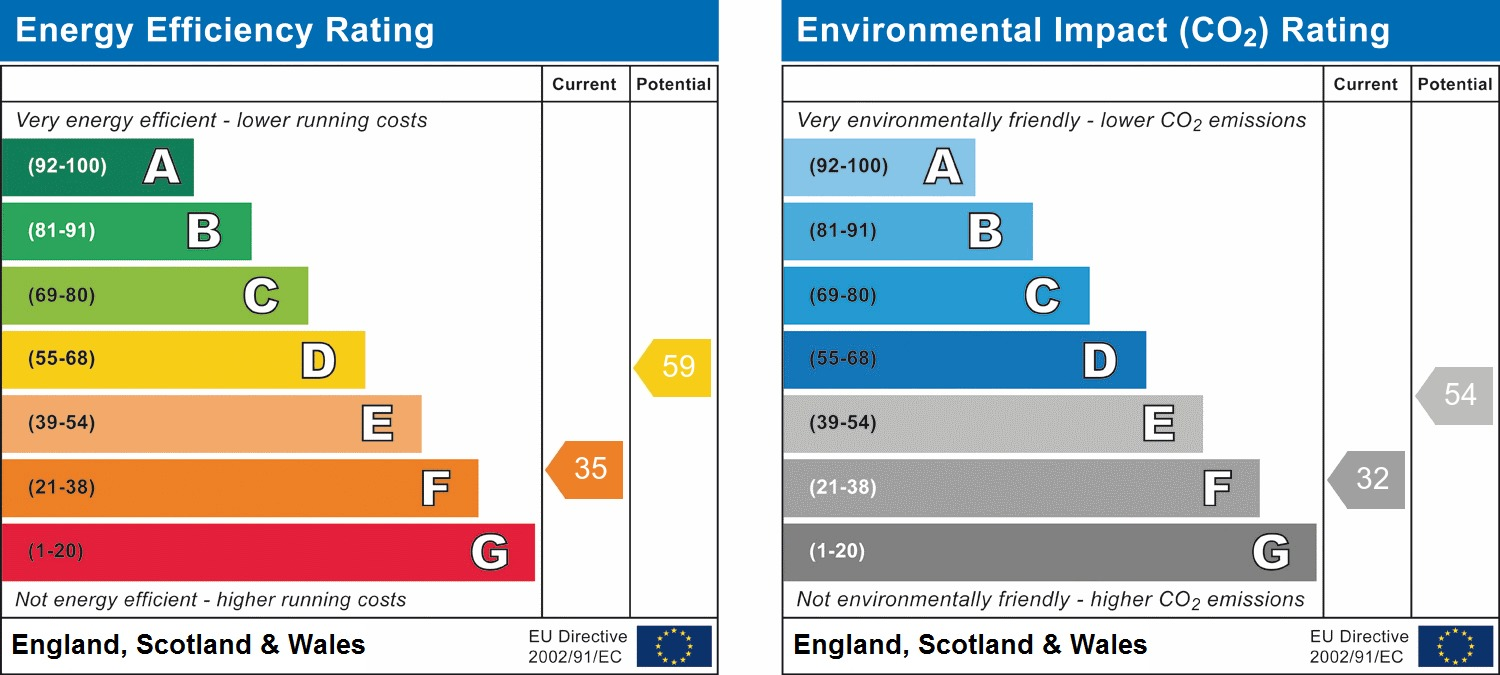 EPC Graph for Woodland Rise, Greenford, UB6 0RE