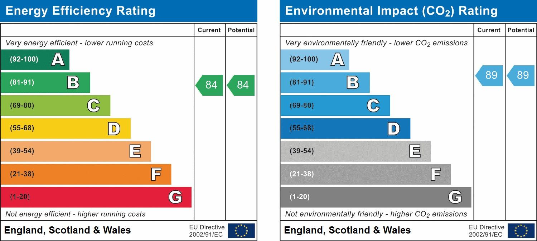 EPC Graph for Coral Court, Serenity Close, Harrow, HA2 0FW