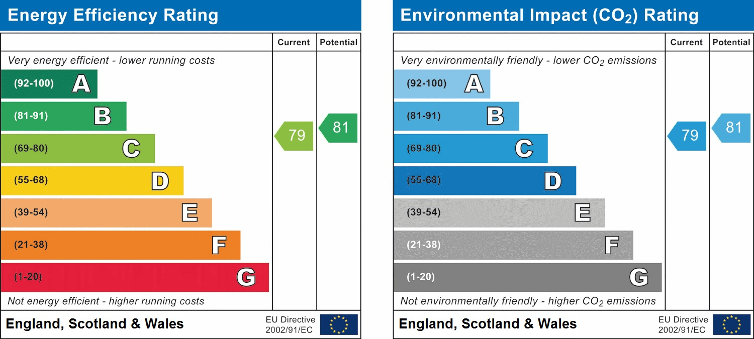 EPC Graph for Chasewood Park, Sudbury Hill, Harrow-On-The-Hill, HA1 3YT