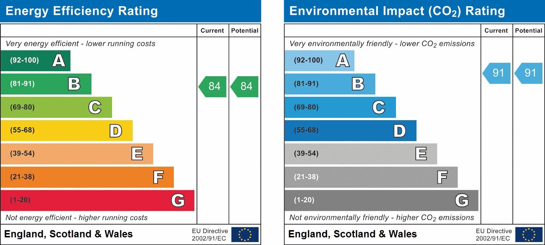 EPC Graph for Haygarth House, Holman Drive, Southall, UB2 4FY
