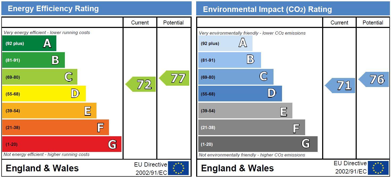EPC Graph for Park Lane, Chippenham