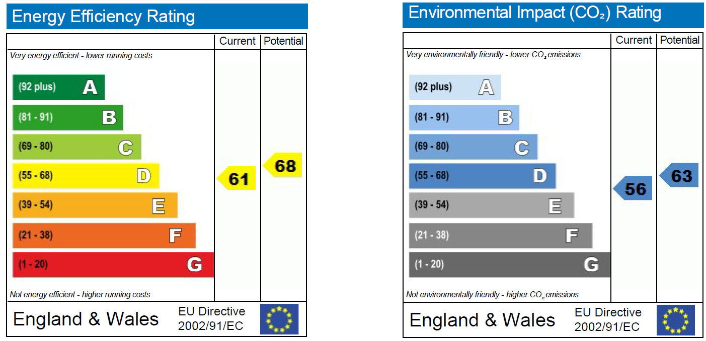 EPC Graph for Frogwell Park, Chippenham
