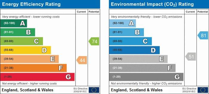 EPC Graph for Sutton Benger, Chippenham, Wiltshire