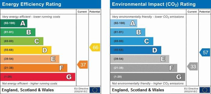 EPC Graph for Colerne, Chippenham