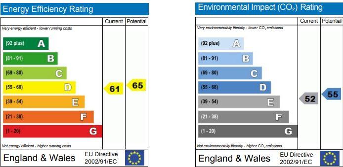 EPC Graph for Westcroft, Chippenham, Wiltshire