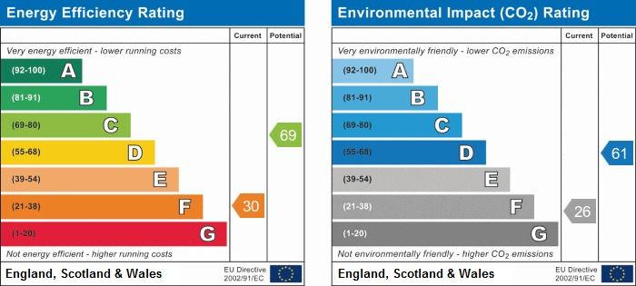 EPC Graph for Leigh Delamere, Chippenham, Wiltshire