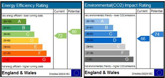 EPC Graph for Lower Stanton St. Quintin, Chippenham, Lower Stanton Saint Quintin