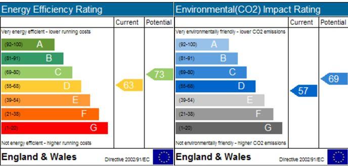 EPC Graph for Forest, Melksham