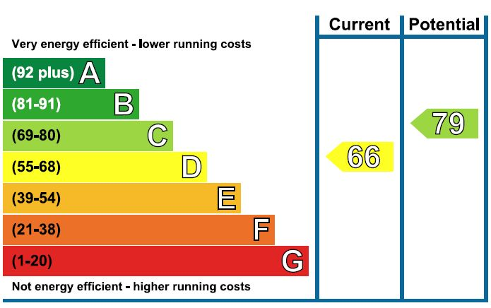 EPC Graph for Moss Mead, Chippenham